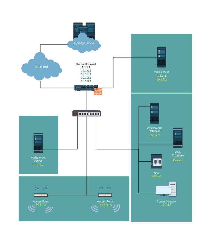 12 best Network Diagram images on Pinterest Computer network - network diagram