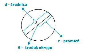 koło i okrąg