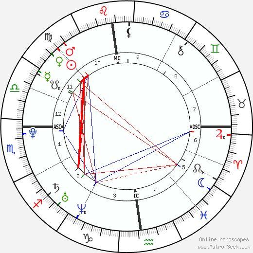 Fullsize | Birth chart, Free birth chart, Free astrology