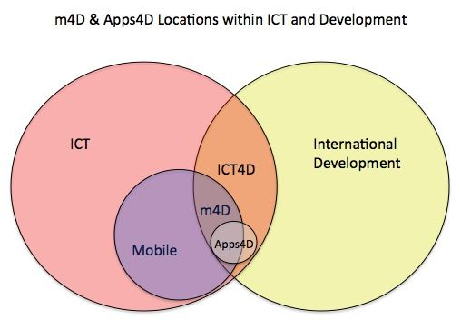 Venn Diagram Location of m4D and Apps4D in ICT4D