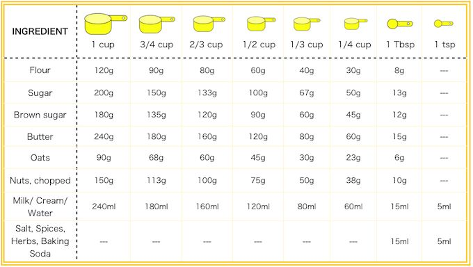 Kitchen Conversions Chart - Converts grams & millimeters to cups & spoons