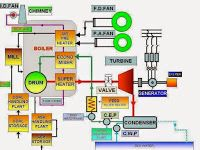 Mechanical Engineering: Schematic diagram of thermal power station