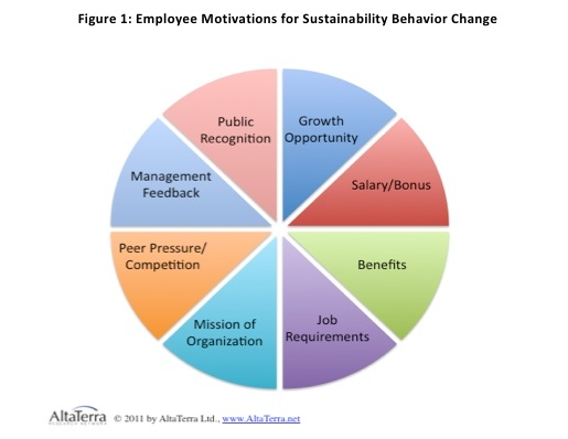 employee retention of generation y 2018-2-5 the value of purpose 3 abstract the value of purpose - employee satisfaction and retention in times of the generation y by denise hartmann purpose.