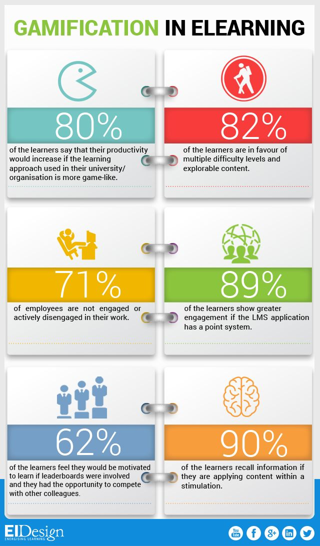Gamification in eLearning Facts Infographic - http://elearninginfographics.com/gamification-in-elearning-facts-gamification-infographic/
