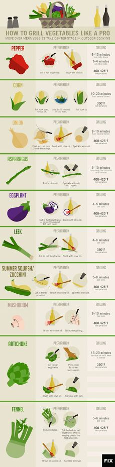 How to grill veggies.