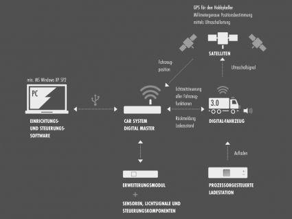 Gebr. FALLER – Car System Digital - Car System Digital