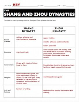 shang and zhou dynasties informational text worksheet china zhou dynasty worksheets texts. Black Bedroom Furniture Sets. Home Design Ideas