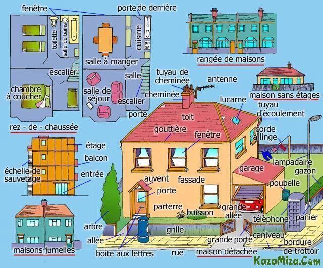 Les 138 meilleures images propos de vocabulaire logement for Chambre a coucher vocabulaire