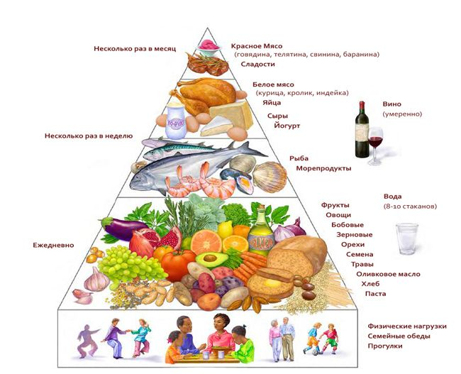 Средиземноморская диета – это не строгий список того, что ты не должен есть. Скорее, средиземноморская диета – это формула здорового питания изо дня в день в долгосрочной перспективе