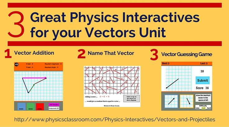 vector addition worksheet physics classroom vector addition by components worksheet answers. Black Bedroom Furniture Sets. Home Design Ideas