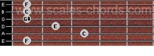 Fmollmajsju-ackord! Tacka vet jag C. Guitar chord Fm(maj7) F minor with major seventh