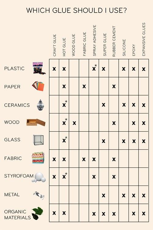 Glue chart. So your shit stops falling apart. Good to know when I start crafting.