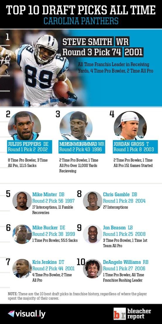 Top 10 Draft Picks of All Time: Carolina Panthers