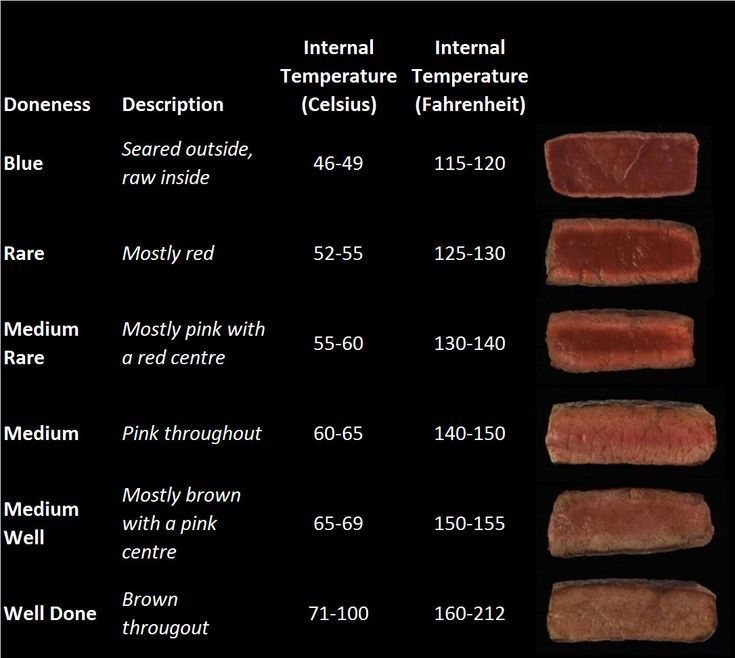 doneness of steak by temperature - Google Search