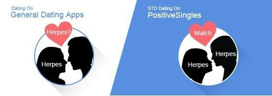 """71.8% people said """"no"""", according to the STD dating app PositiveSingles  / According to a new survey by PositiveSingles, an anonymous dating app for people living with herpes, HIV, HPV, and other STDs, 71.8% of people do not think popular hookup apps, such as Tinder or Grindr, are the reason..."""