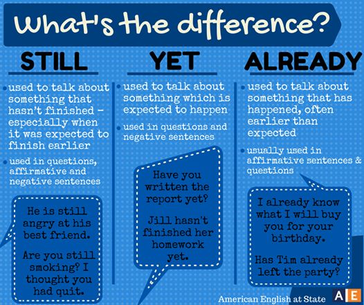 Φωτογραφία: Are you still looking for an easy way to remember when to use the words STILL, YET, and ALREADY? Then check out this American English at State graphic that explains these three words and their different uses! Write us example sentences using these words and share with us here. #AmericanEnglish