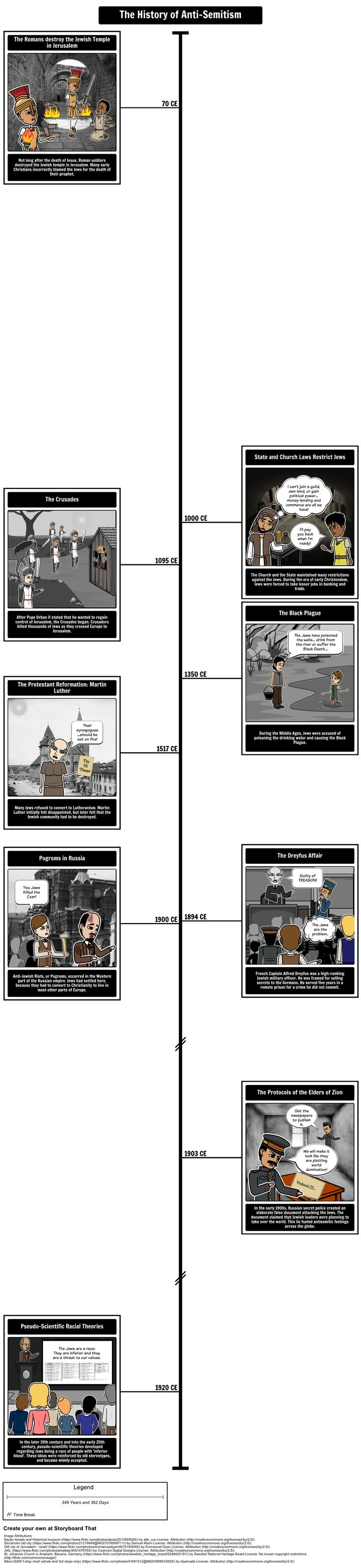 """Holocaust History - History of Anti-Semitism in Europe Timeline: In this activity, students will create a timeline that highlights the development of anti-semitism in Europe. This activity addresses the question that many students ask when they study the Holocaust: """"Why did the Nazis single out the Jews?"""""""