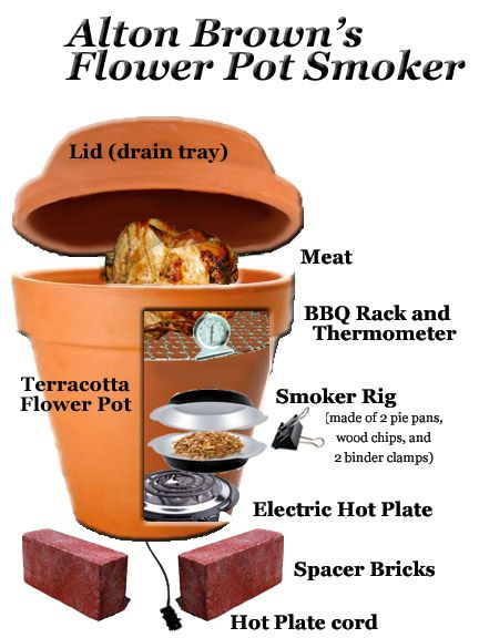 Here's how to make a DIY smoker made from a terra cotta flower pot and a hot plate. For real.