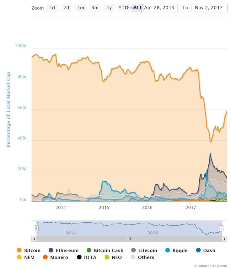 Hockey stick-shaped price action is one of the telltale signs of a bubble. Bitcoin's sevenfold rally this year fits the bill. It started the year at $973 and rocketed north of $7,245 as of Friday, up 644% in 10 months. In Zimbabwe, the cryptocurrency blasted to $12,400 on Halloween.