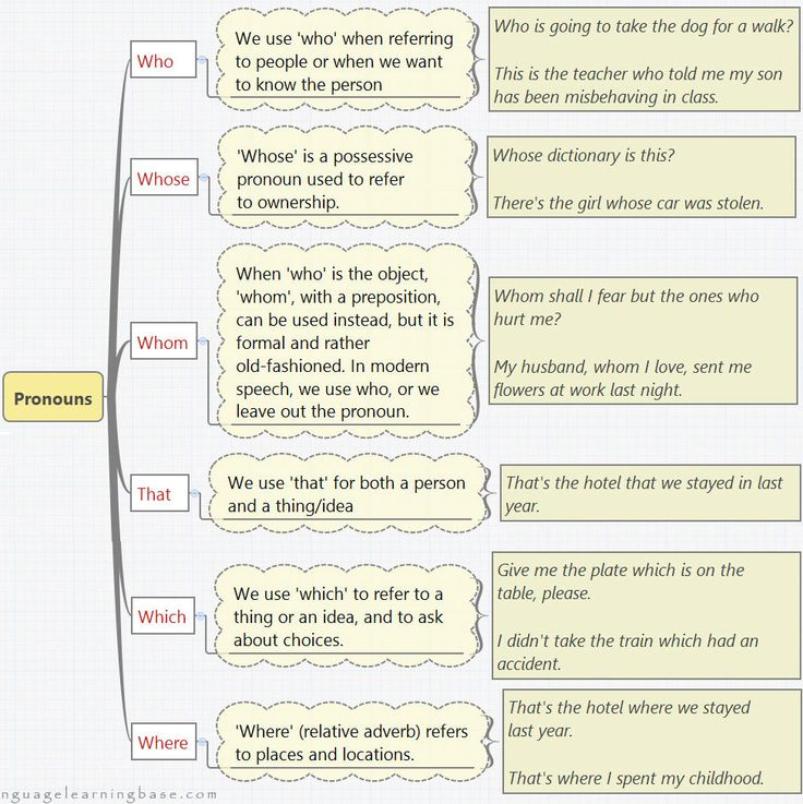 1697 best English learning images on Pinterest   English grammar ...