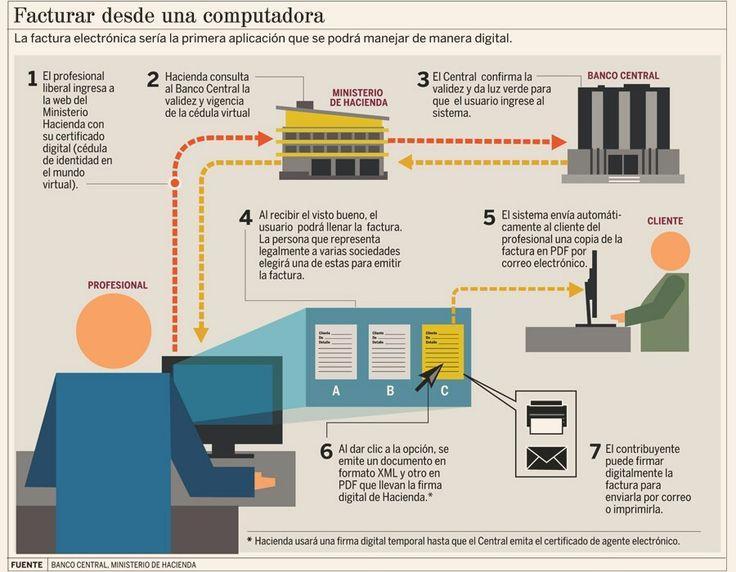 Aplicaciones de la factura digital en Costa Rica