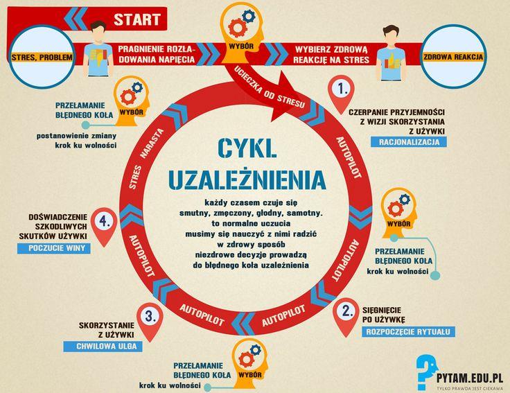 Jak wygląda cykl uzależnienia i jak z niego się wydostać? infografika
