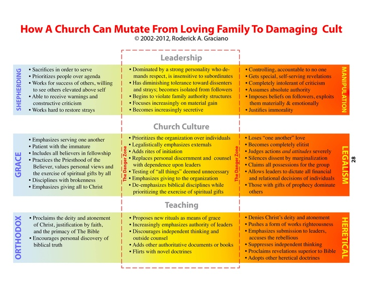 Sadly, this evolution from loving family to damaging cult has happened countless times during the last two millennia.