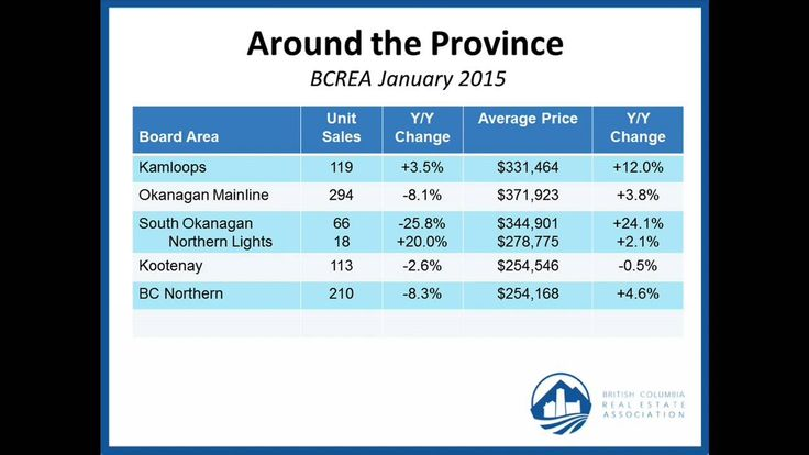 BC Housing Market Activity to include stats from January 2015. A short video: http://youtu.be/DG8hVJ0BMnU