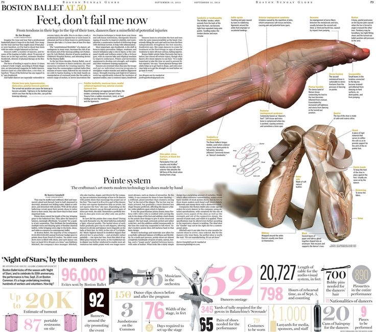 "Jane Martin, Society for News Design award of excellence for inside feature page design for ""Feet Don't Fail Me Now"" in the Boston Ballet special section, with infographics by Javier Zarracina"