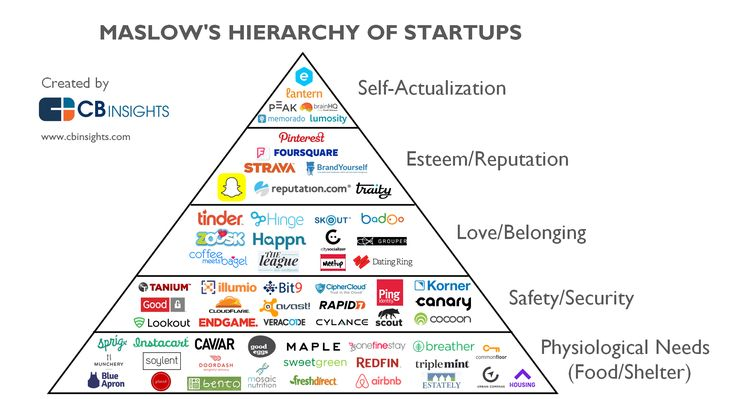 Maslow's Hierarchy Of Startups: How Tech Wants To Meet Your Every Need I CBinsights