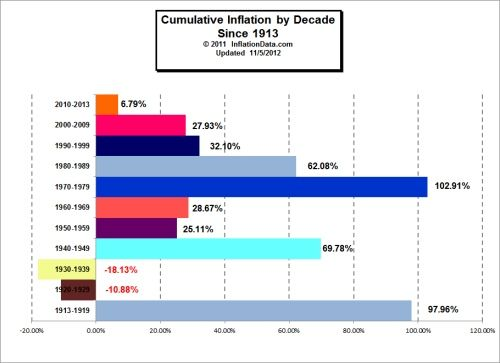 Average Annual Inflation Rates by Decade