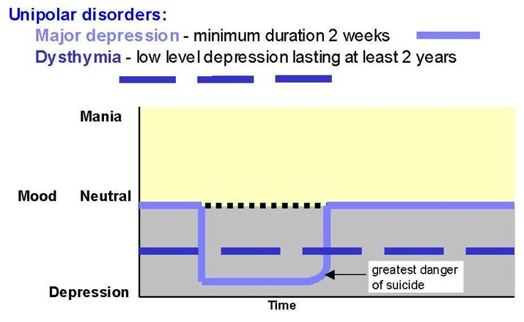 how to deal with clinical depression