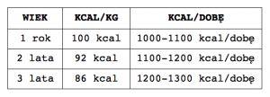 Tabela kcal