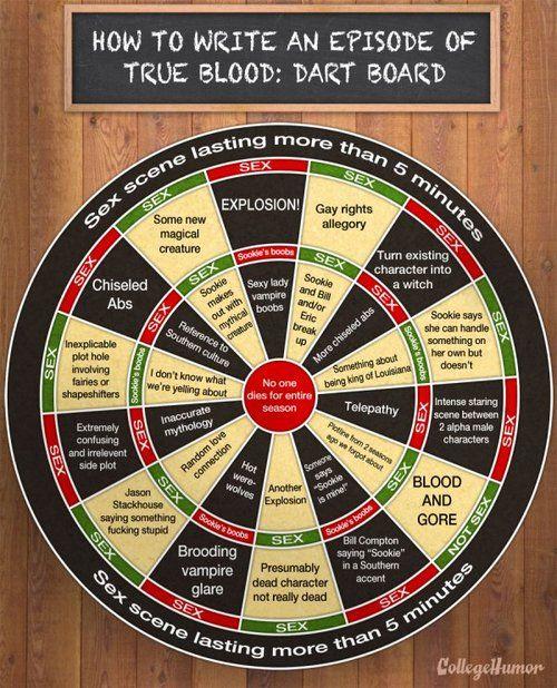 True Blood writers room...Feels like this sometimes when we watch it LOL: Blood Writers, Darts Boards, Blood Darts, True Blood, Writers Rooms, Tv Stuff, True Stories, Trueblood Dartboard, Plays Darts