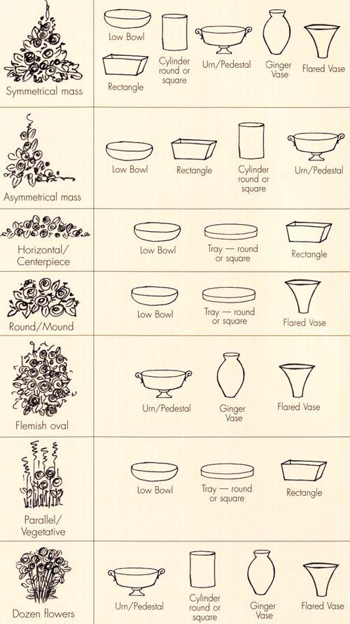 Choosing a container for an arrangement!