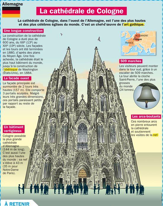 Fiche exposés : La cathédrale de Cologne