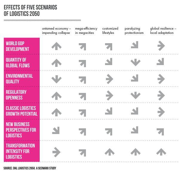Future scenarios for logistics - Focusing Future