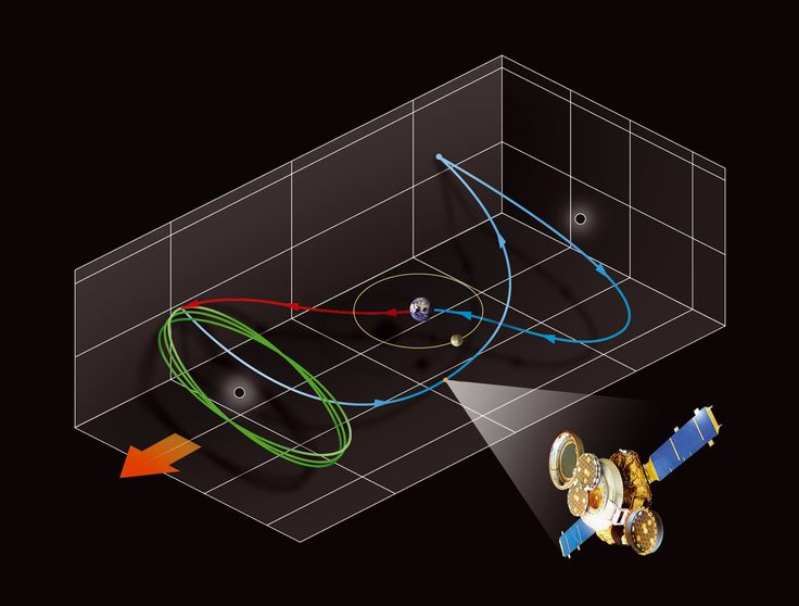 Marco Vaglieri • Satellite orbits models, 2006
