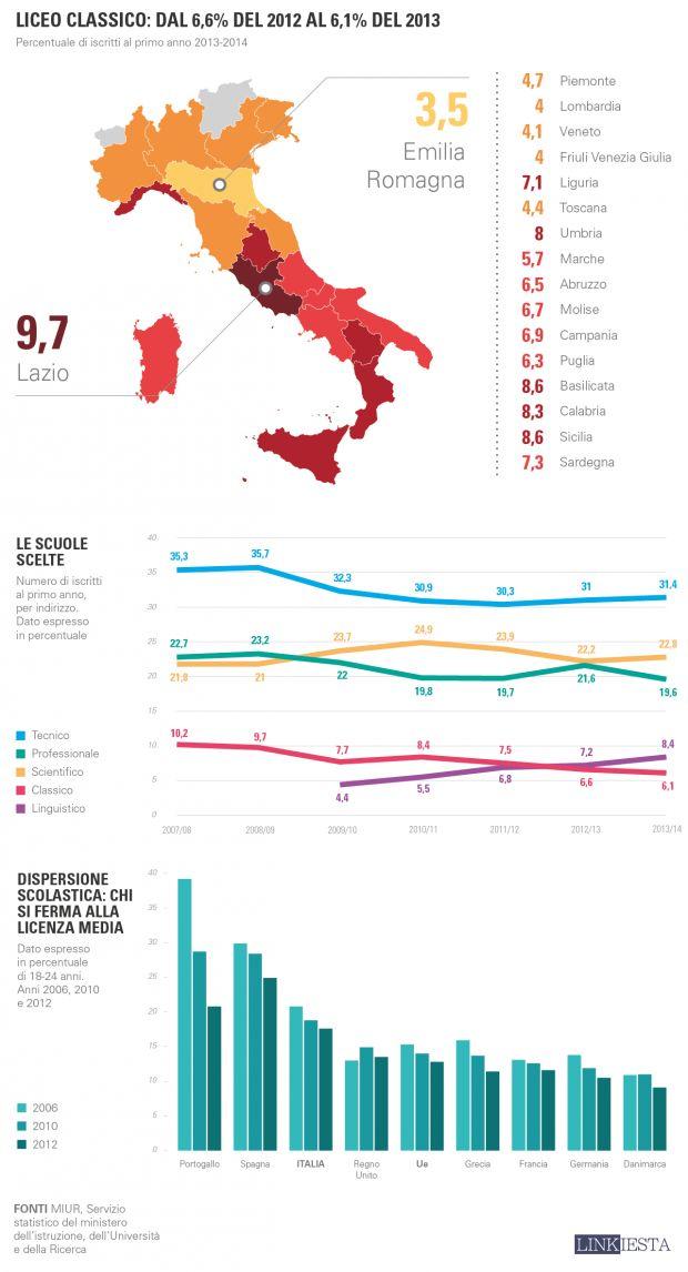 Quali scuole superiori scelgono i ragazzi italiani? | 2 | Linkiesta.it