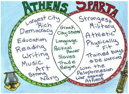 political differences between sparta and athens Athens' democratic government and open culture stood in stark contrast to   the class differences among spartan citizens is clear form the system of.