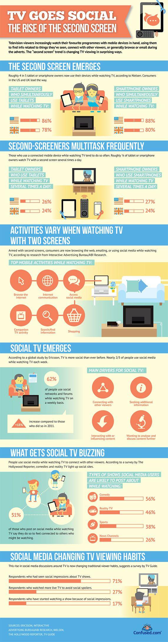 6 de cada 10 usuarios utilizan las redes sociales mientras ven televisión