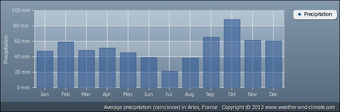 Average precipitation (rain/snow) in Arles, France   Copyright © 2013 www.weather-and-climate.com