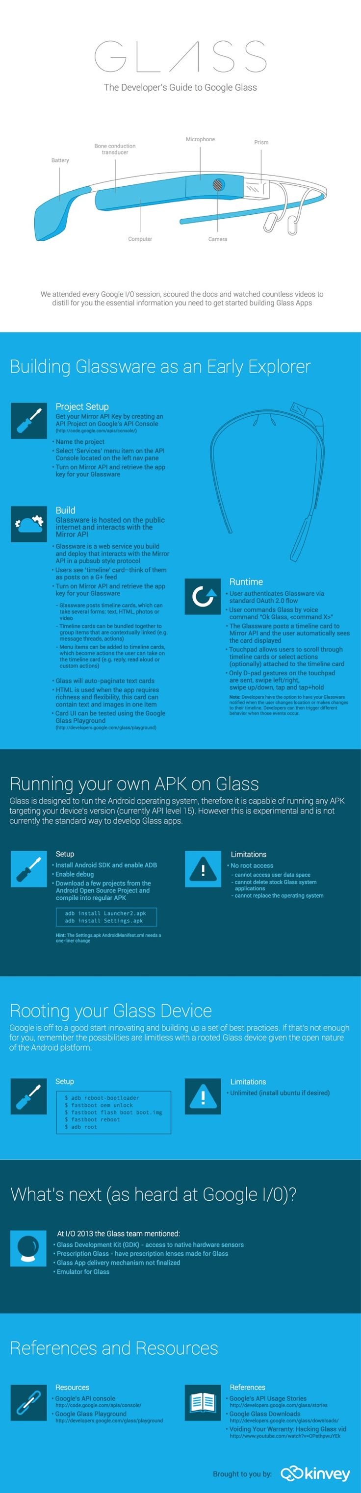 Everything You Need To Know To Get Started With Google Glass Development [Infographic] – ReadWrite