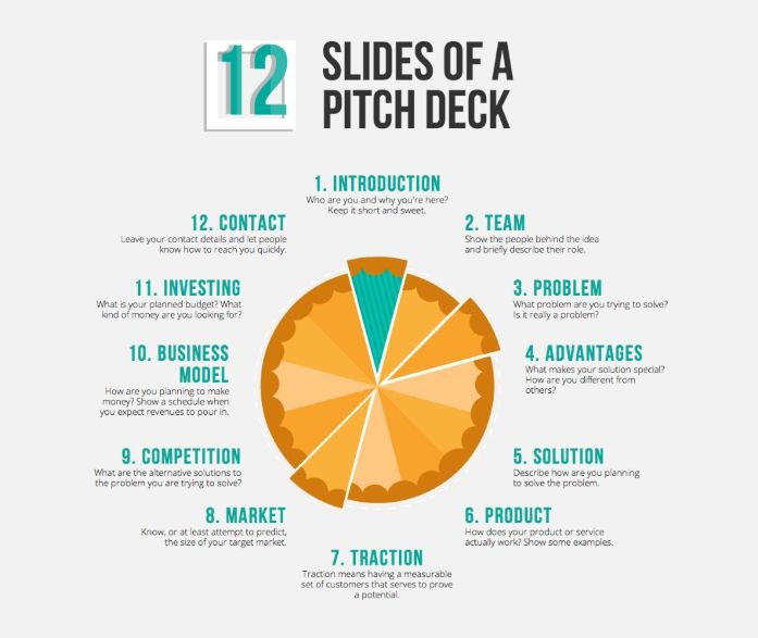Pitch Deck Pie