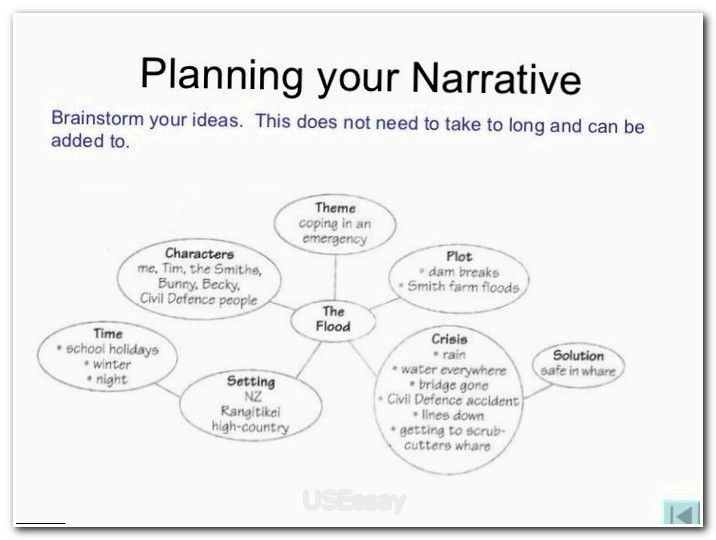 different ways to start a narrative essay This reveals that you've learned to be flexible and understanding in dealing with different  to start writing a reflective essay  and a narrative essay.