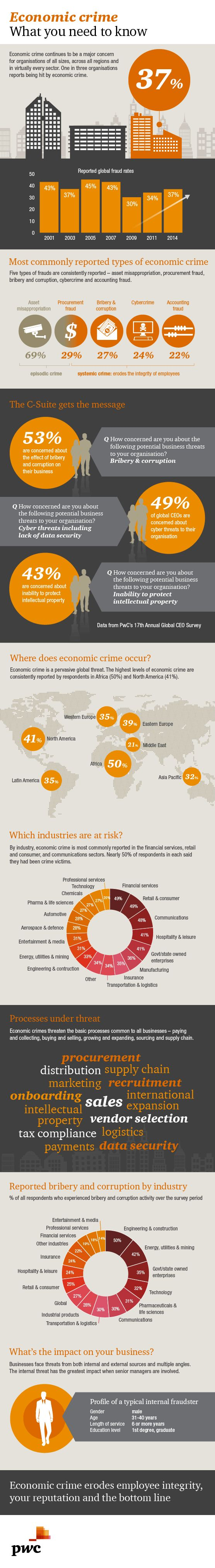 Global economic crime survey 2014: Infographic: PwC