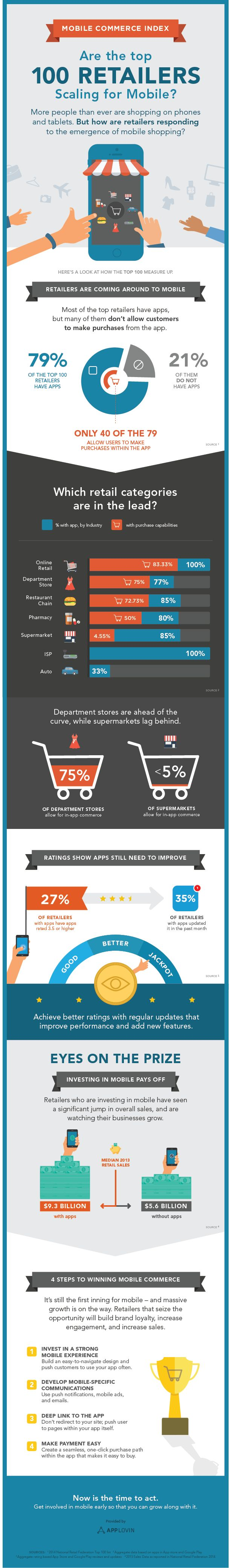 [INFOGRAPHIC] Mobile commerce index 2014