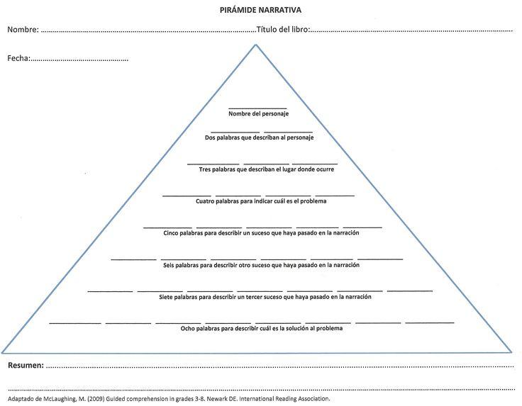 Pirámide narrativa: ejercicio de apoyo para realizar resúmenes