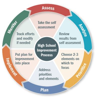 The Board's Role In Educational Improvement