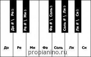 Полутона на пианино